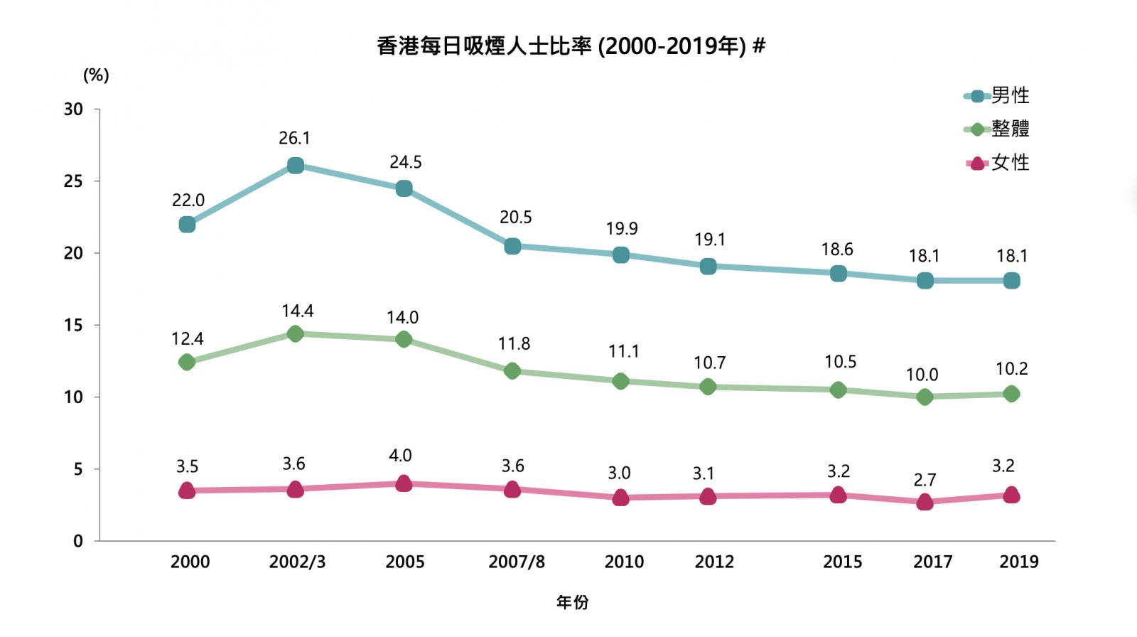 香港每日吸煙人士比率 (2000-2019年) #