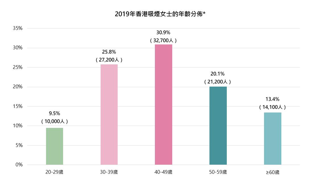 2019年香港吸煙女士的年齡分佈*